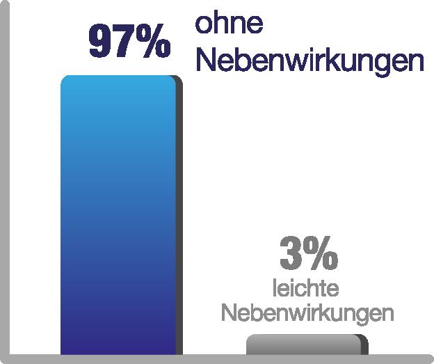 Diagramm, Anteil der Fälle mit Nebenwirkungen